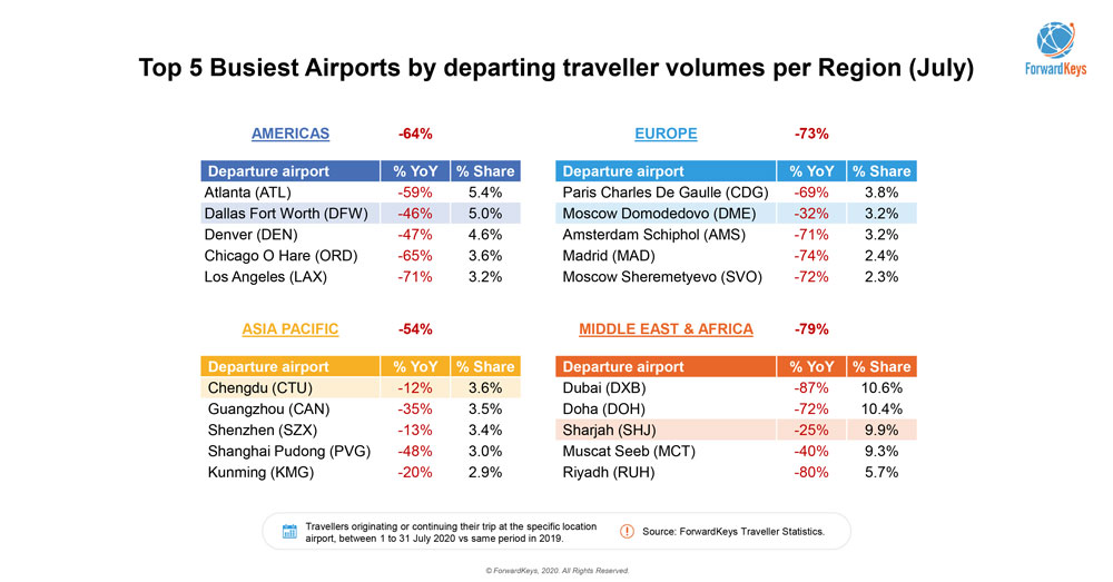 Top 5 busiest airports