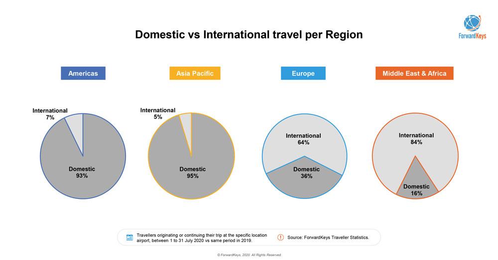 Domestic vs International travel per region